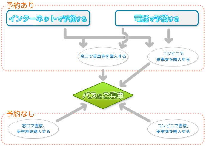 福島交通 - 郡山~新潟線